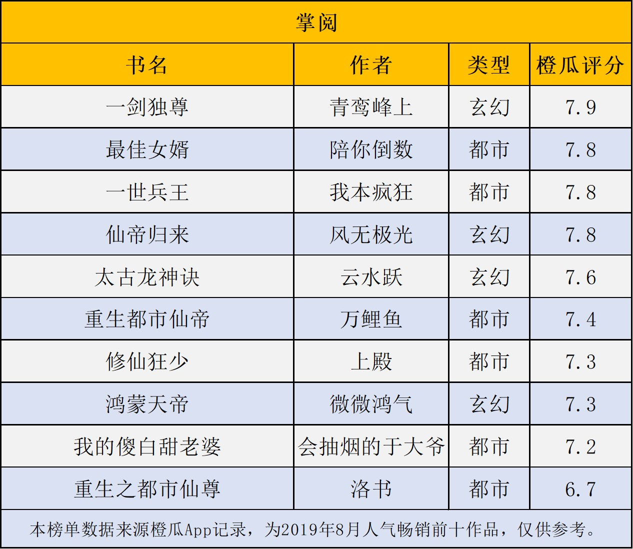 橙瓜数据|各平台8月连载作品人气畅销价值榜TOP10,特别人气风云榜TOP50